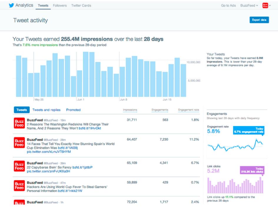statistiques-twitter-analytics-tweets