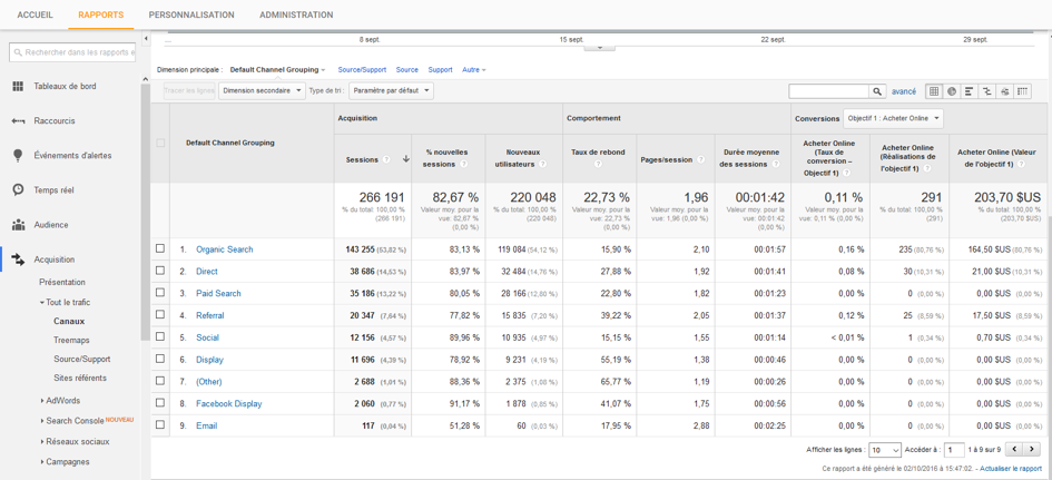 web-analytics-google-analytics-canaux-acquisition-trafic
